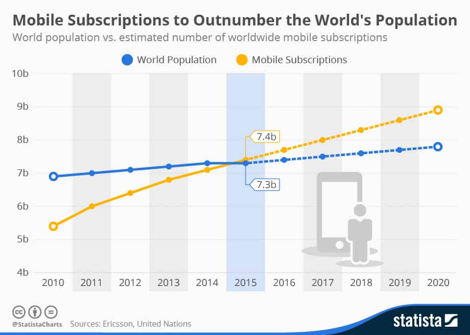 Mobile Subscriptions and World Population
