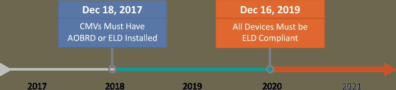 HoS ELD,Timeline Update