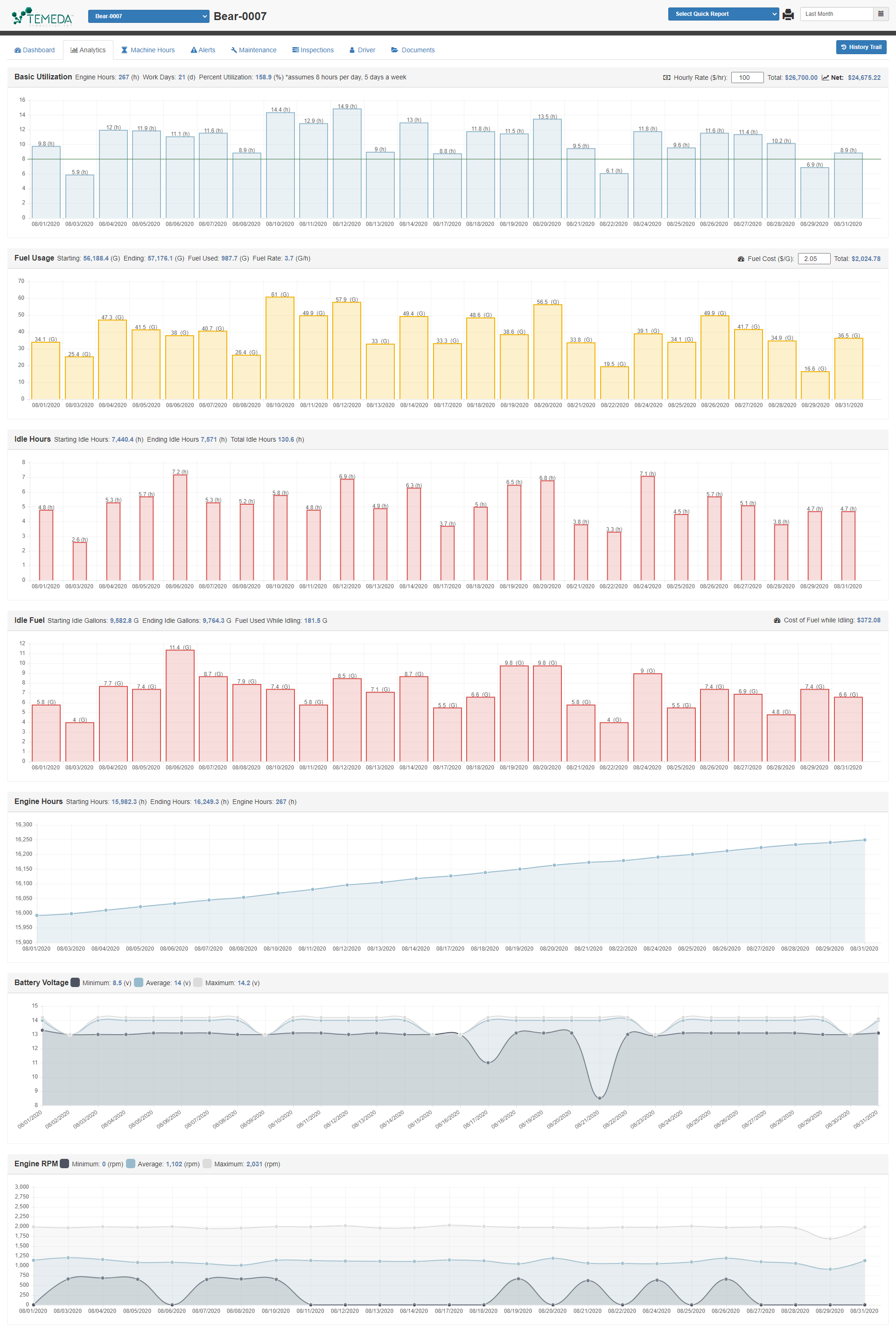 A full view of Temeda's asset dashboard analytics tab