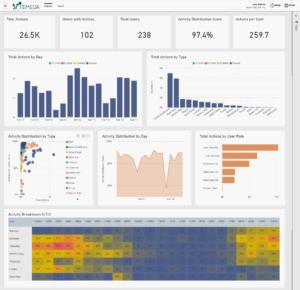 Screenshot of the User Activity Dashboard